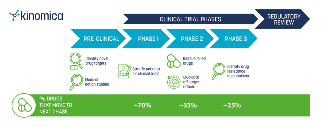 how does kinomica help with clinical trials